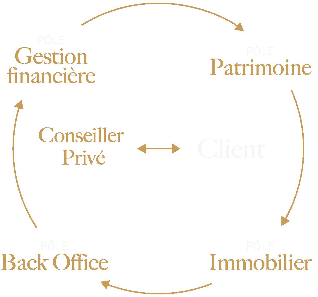 Structure Option Patrimoine