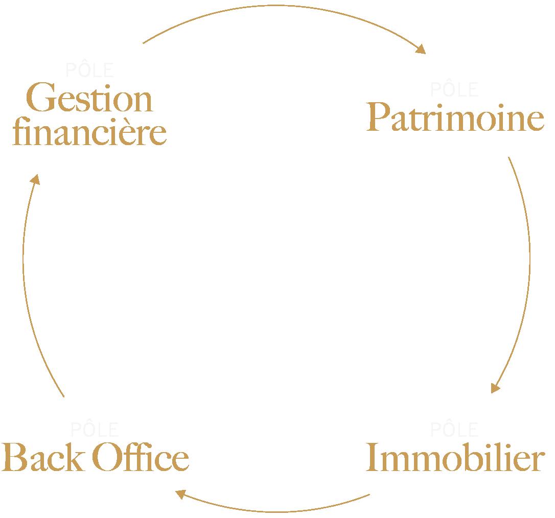 Expert Option Patrimoine