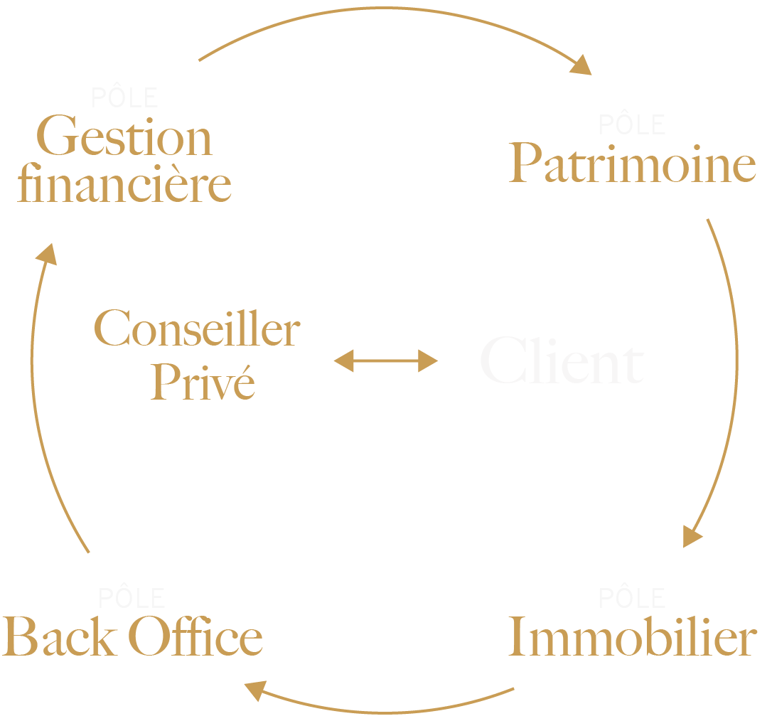 Structure Option Patrimoine